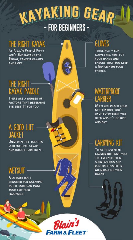 Kayaking Gear For Beginners